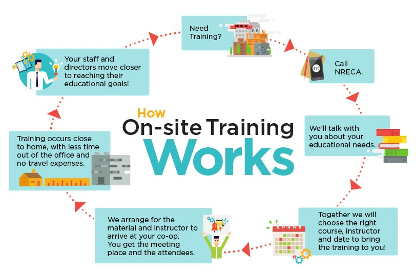 img-Onsite-Training-Infographic-how-it-works.jpg